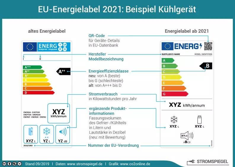EU Energielabel 2021 - Daten: www.Stromspiegel.de/Grafik: www.co2online.de